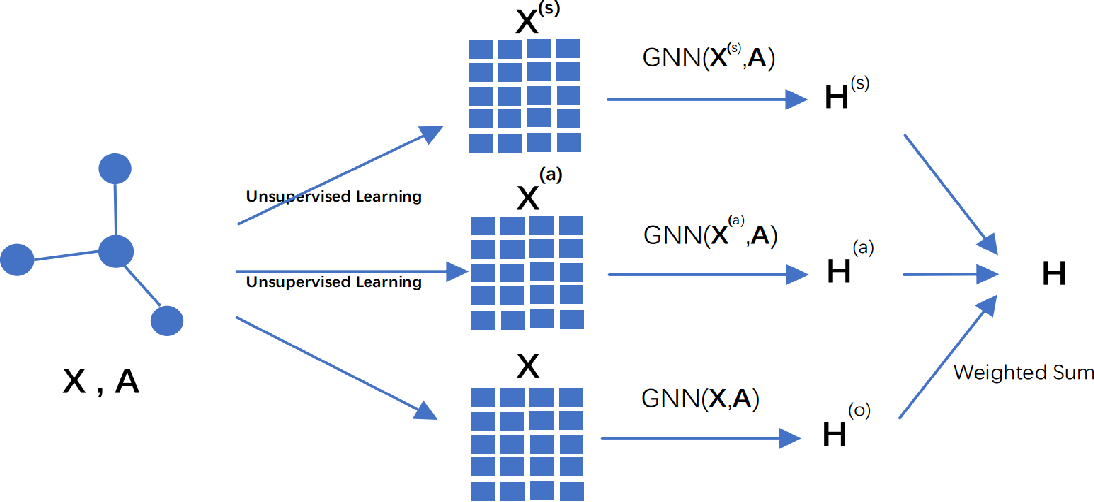 Figure 1 for Pre-train and Learn: Preserve Global Information for Graph Neural Networks