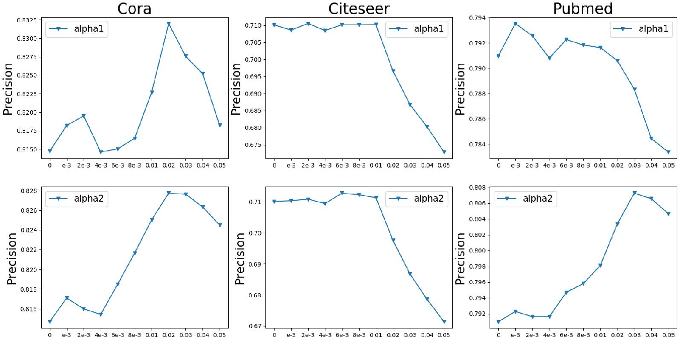 Figure 4 for Pre-train and Learn: Preserve Global Information for Graph Neural Networks