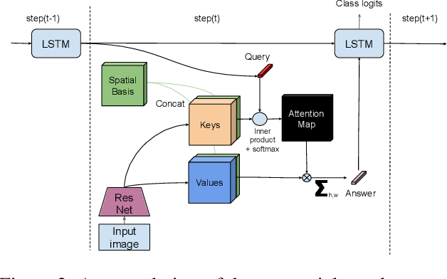 Figure 3 for Towards Robust Image Classification Using Sequential Attention Models