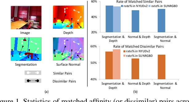 Figure 1 for Pattern-Affinitive Propagation across Depth, Surface Normal and Semantic Segmentation