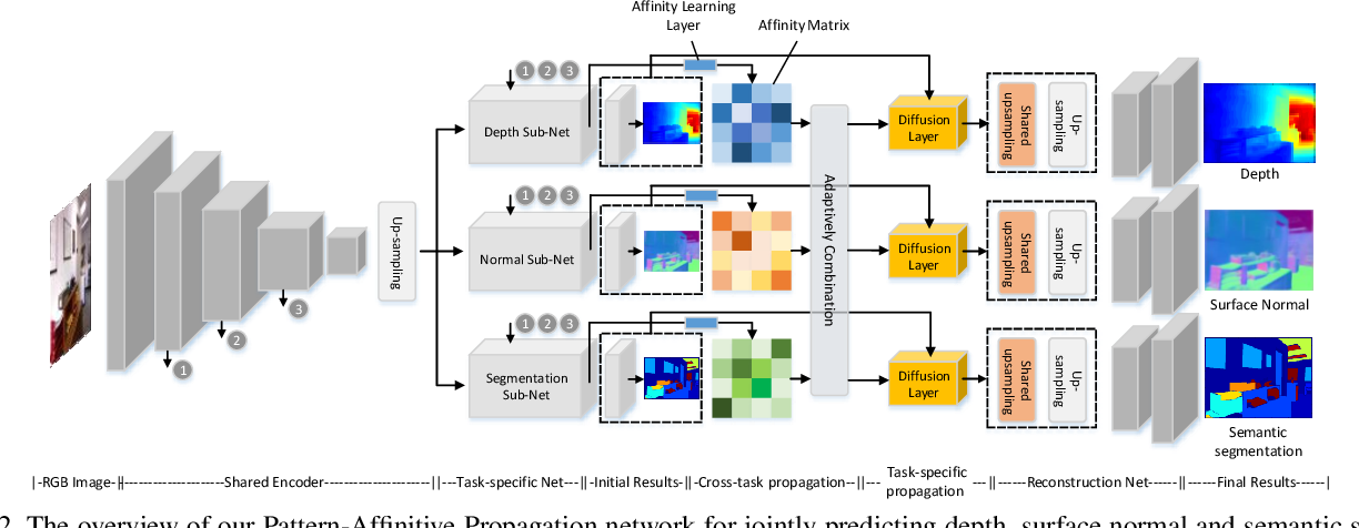 Figure 3 for Pattern-Affinitive Propagation across Depth, Surface Normal and Semantic Segmentation