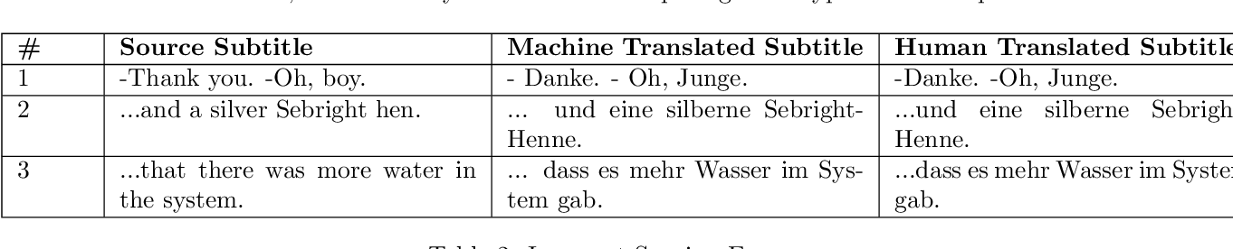 Figure 2 for Problems with automating translation of movie/TV show subtitles