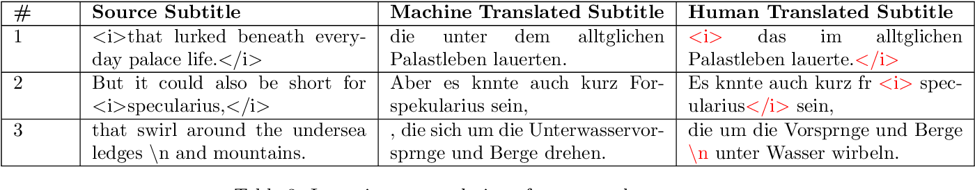Figure 4 for Problems with automating translation of movie/TV show subtitles