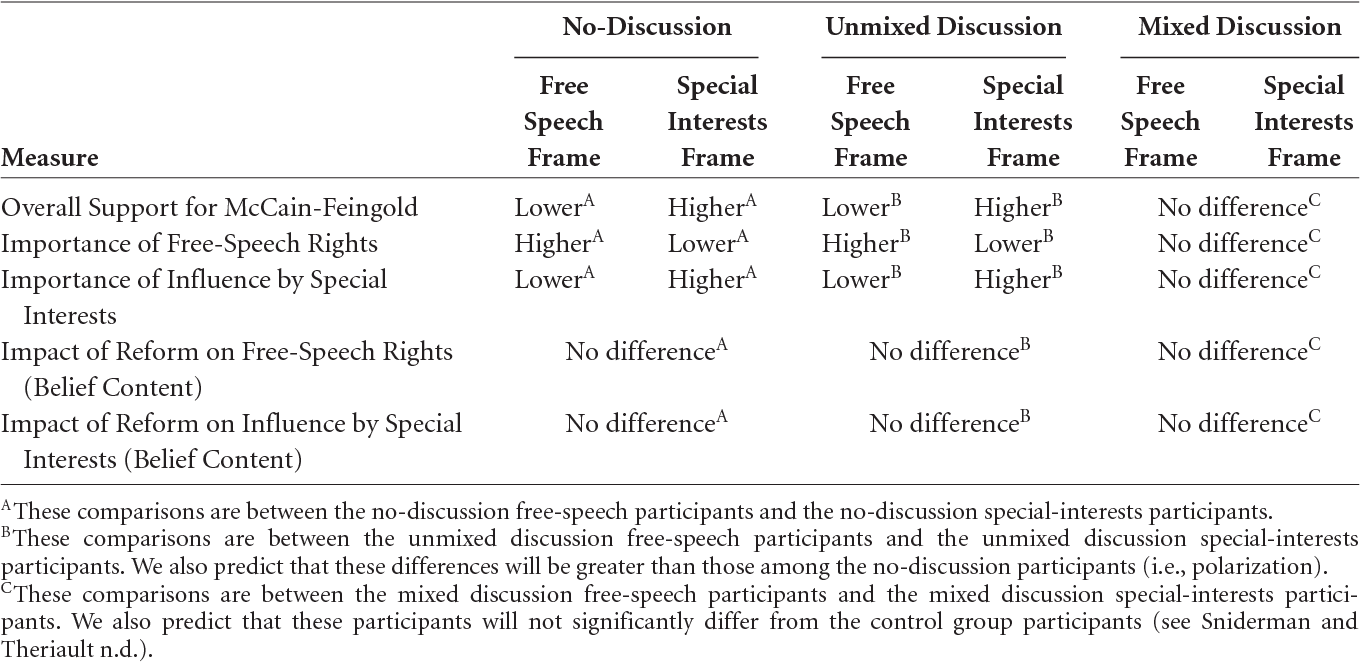 Table 1 from Framing and Deliberation : How Citizens \' Conversations ...