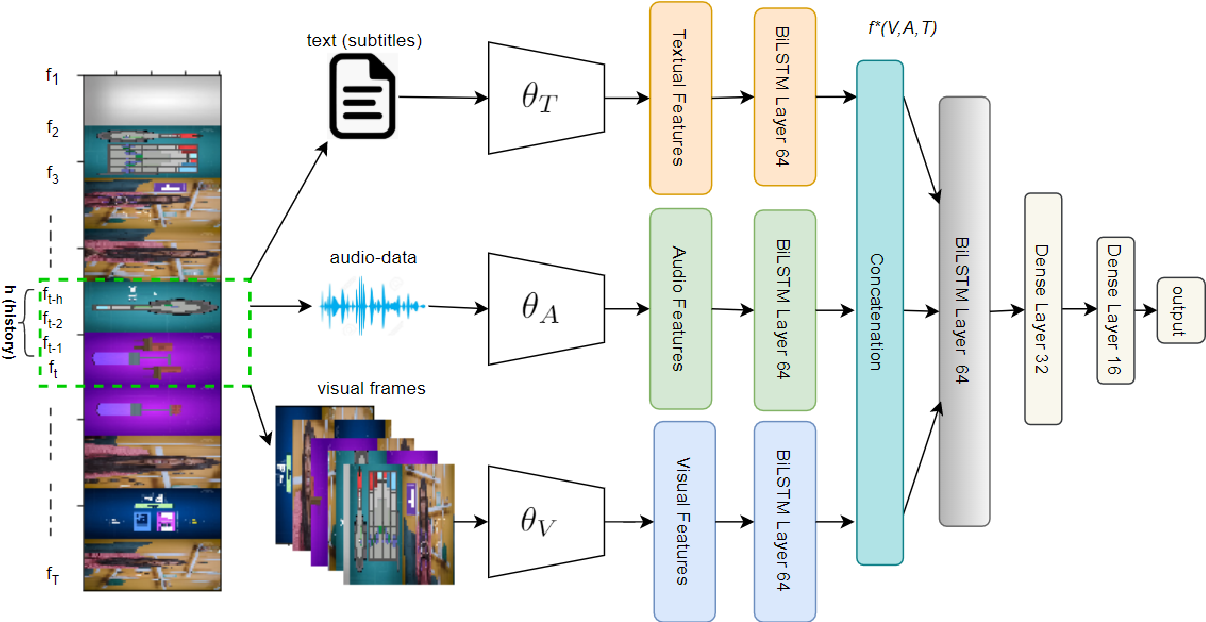 Figure 3 for Classification of Important Segments in Educational Videos using Multimodal Features