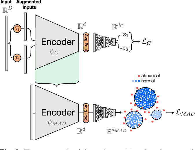 Figure 3 for Self-Taught Semi-Supervised Anomaly Detection on Upper Limb X-rays