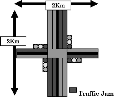 Fig. 4. Heavily jammed intersection (Road #1).