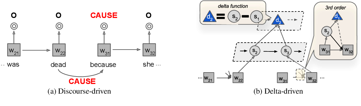 Figure 1 for Linguistic Versus Latent Relations for Modeling Coherent Flow in Paragraphs