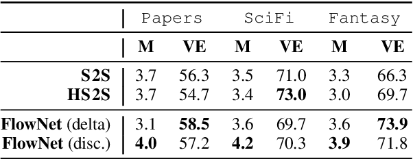 Figure 4 for Linguistic Versus Latent Relations for Modeling Coherent Flow in Paragraphs