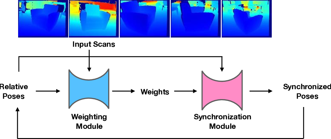 Figure 2 for Learning Transformation Synchronization