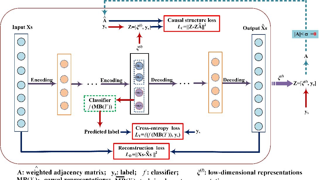 Figure 1 for Learning causal representations for robust domain adaptation