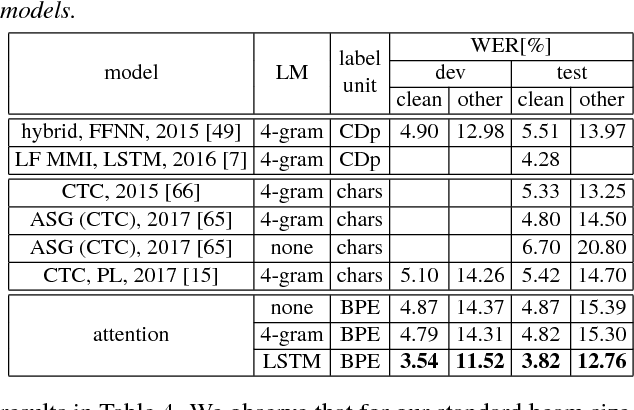 Figure 2 for Improved training of end-to-end attention models for speech recognition