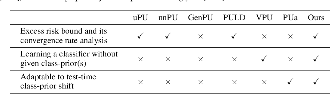 Figure 1 for Positive-Unlabeled Classification under Class-Prior Shift: A Prior-invariant Approach Based on Density Ratio Estimation