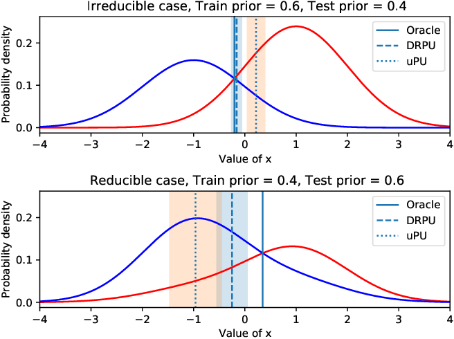 Figure 2 for Positive-Unlabeled Classification under Class-Prior Shift: A Prior-invariant Approach Based on Density Ratio Estimation