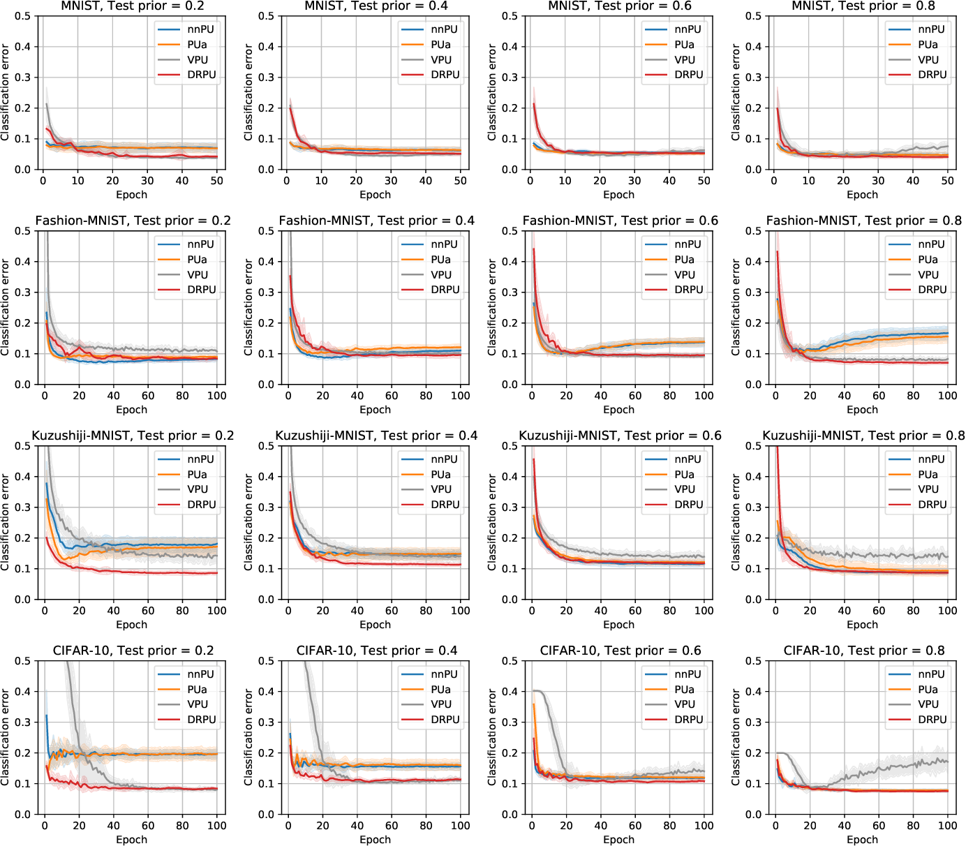 Figure 4 for Positive-Unlabeled Classification under Class-Prior Shift: A Prior-invariant Approach Based on Density Ratio Estimation