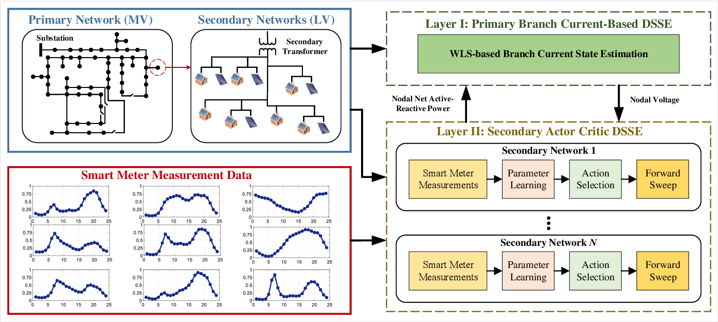 Figure 1 for A Hierarchical Deep Actor-Critic Learning Method for Joint Distribution System State Estimation