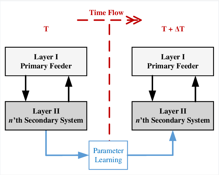 Figure 3 for A Hierarchical Deep Actor-Critic Learning Method for Joint Distribution System State Estimation
