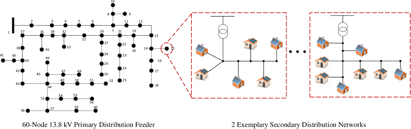 Figure 4 for A Hierarchical Deep Actor-Critic Learning Method for Joint Distribution System State Estimation