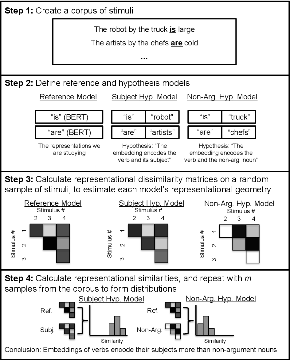 Figure 1 for Picking BERT's Brain: Probing for Linguistic Dependencies in Contextualized Embeddings Using Representational Similarity Analysis