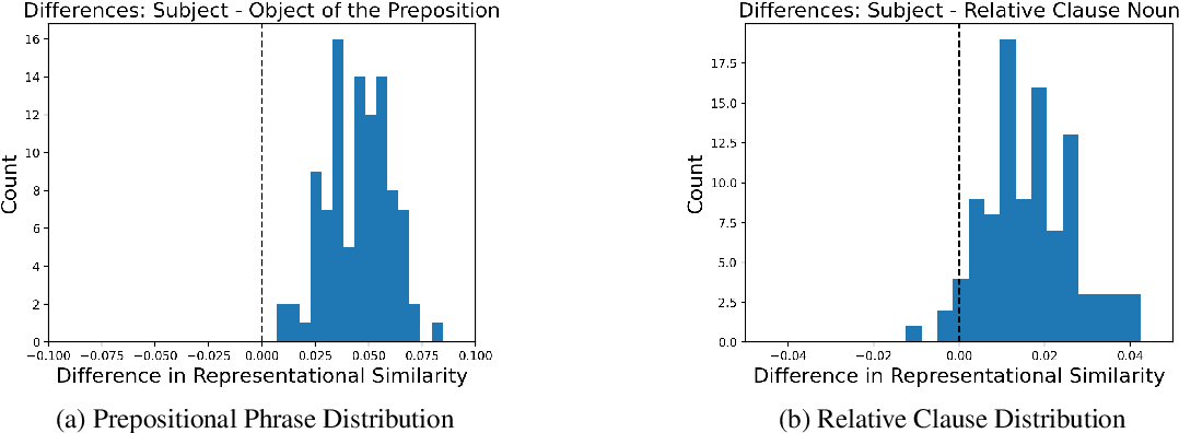 Figure 3 for Picking BERT's Brain: Probing for Linguistic Dependencies in Contextualized Embeddings Using Representational Similarity Analysis