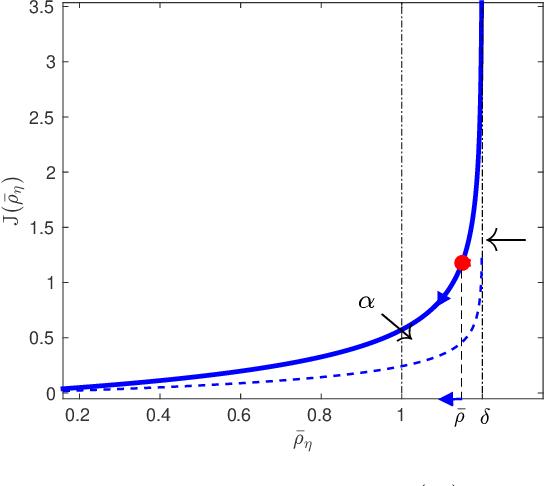 Figure 1 for Identification of stable models via nonparametric prediction error methods