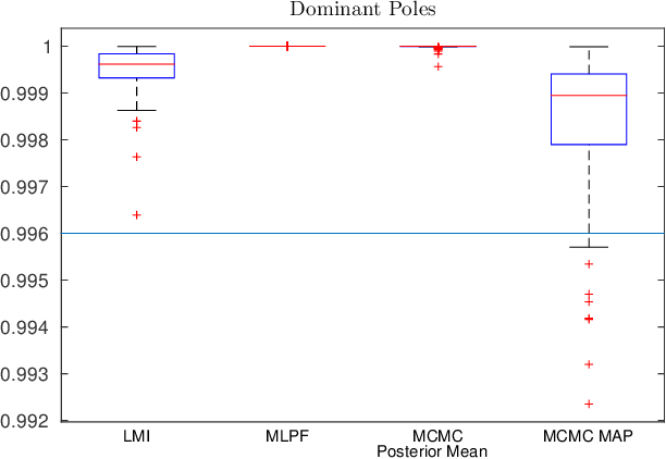 Figure 2 for Identification of stable models via nonparametric prediction error methods