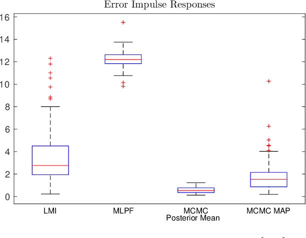 Figure 3 for Identification of stable models via nonparametric prediction error methods