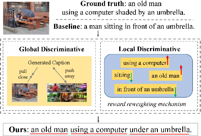 Figure 1 for Fine-Grained Image Captioning with Global-Local Discriminative Objective