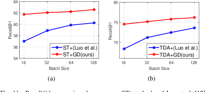 Figure 3 for Fine-Grained Image Captioning with Global-Local Discriminative Objective