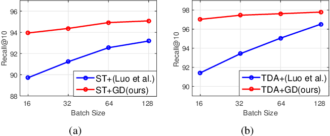 Figure 4 for Fine-Grained Image Captioning with Global-Local Discriminative Objective