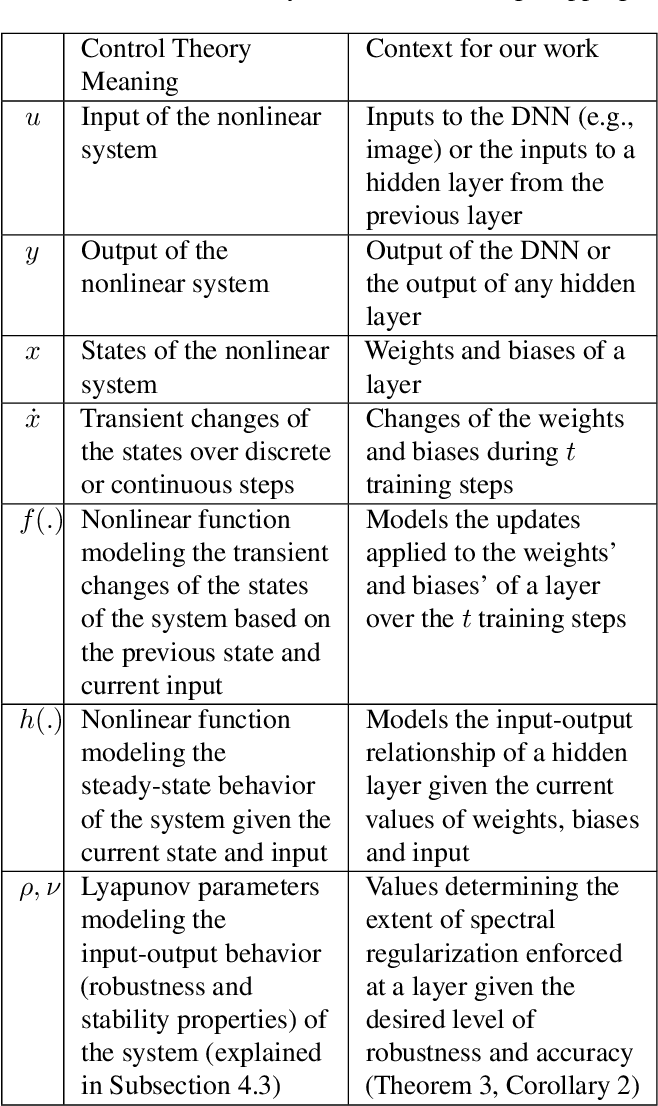 Figure 1 for Robust Design of Deep Neural Networks against Adversarial Attacks based on Lyapunov Theory
