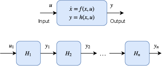Figure 2 for Robust Design of Deep Neural Networks against Adversarial Attacks based on Lyapunov Theory