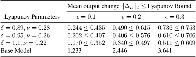 Figure 4 for Robust Design of Deep Neural Networks against Adversarial Attacks based on Lyapunov Theory