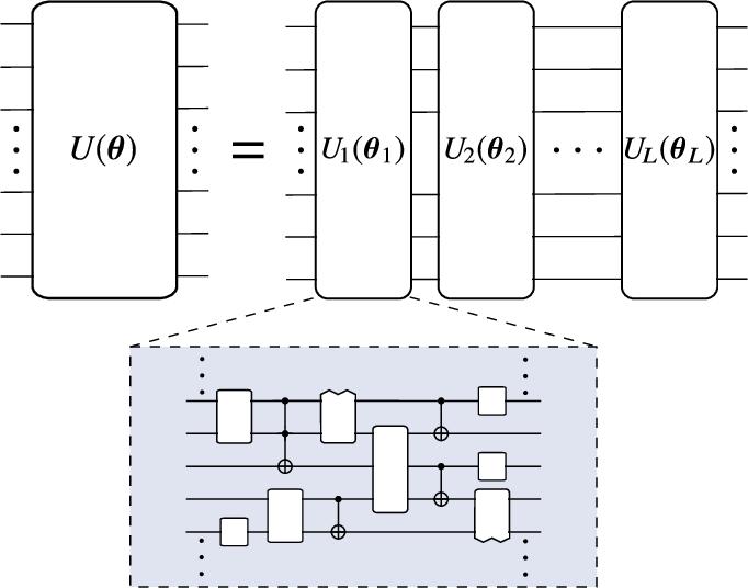 Figure 2 for Variational Quantum Algorithms