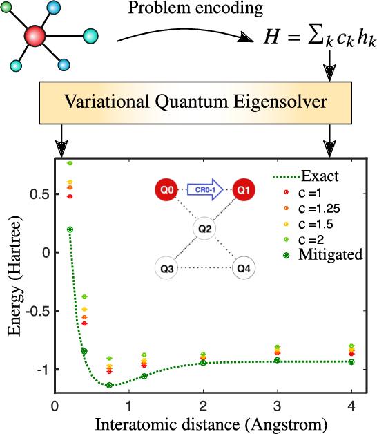 Figure 3 for Variational Quantum Algorithms