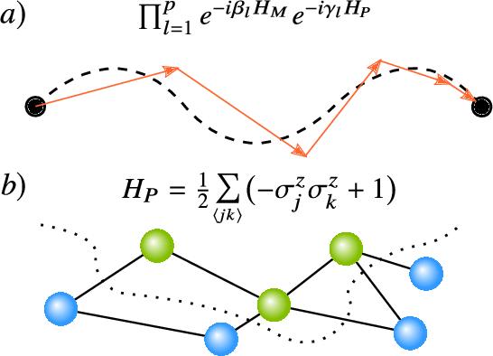 Figure 4 for Variational Quantum Algorithms
