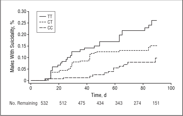 Figure 3. Kaplan-Meier failure curve for emergence of suicidality among males with depression treated with citalopram by genotype (rs4675690).
