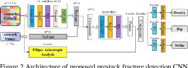 Figure 3 for A convolutional neural network for prestack fracture detection