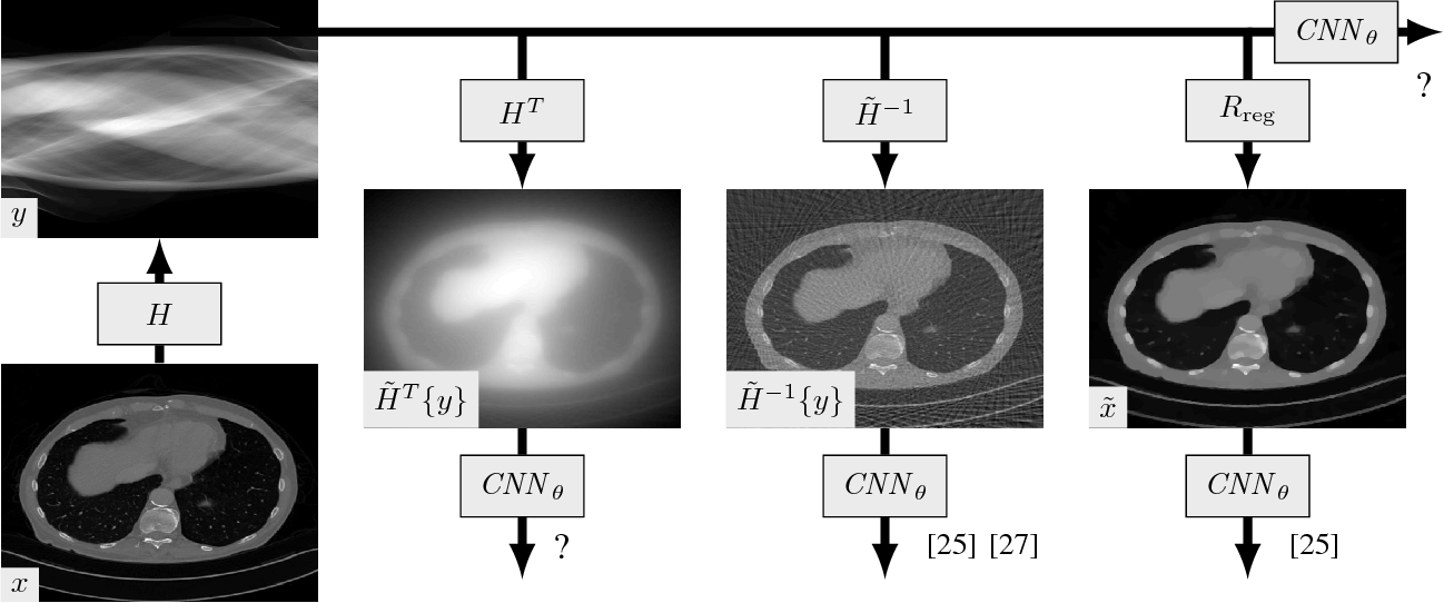 Figure 1 for A Review of Convolutional Neural Networks for Inverse Problems in Imaging