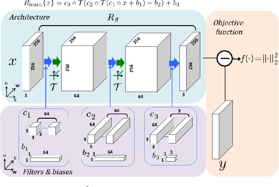 Figure 2 for A Review of Convolutional Neural Networks for Inverse Problems in Imaging