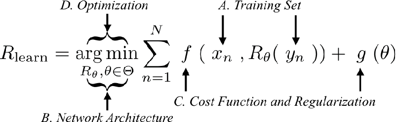 Figure 4 for A Review of Convolutional Neural Networks for Inverse Problems in Imaging