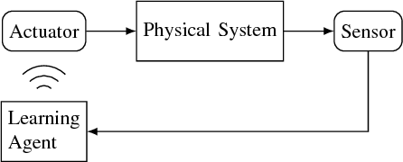 Figure 1 for Deep Reinforcement Learning for Event-Triggered Control
