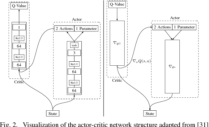 Figure 2 for Deep Reinforcement Learning for Event-Triggered Control