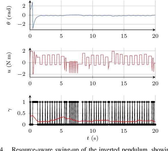Figure 4 for Deep Reinforcement Learning for Event-Triggered Control