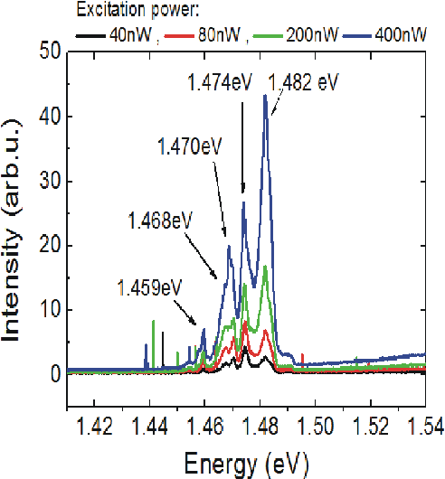 Fig. 12. PL spectra of a single nanowire containing a mixture of wurtzite/zincblende quantum heterostructures taken at 4.2 K. The spectra are taken with increasing excitation power: 40; 80; 200; and 400 nW on an 800-nm spot [75].