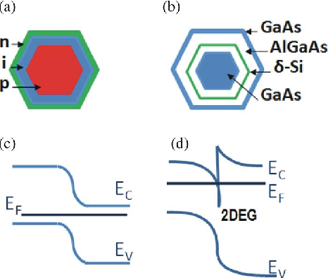Fig. 13. Schematics of doped nanowire structures that can be obtained, thanks to the control of axial and radial growth: (a) radial p–i–n junction and (b) modulation doped structure. The respective band diagrams are shown in (c) and (d).