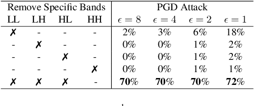 Figure 2 for On the Limitations of Denoising Strategies as Adversarial Defenses