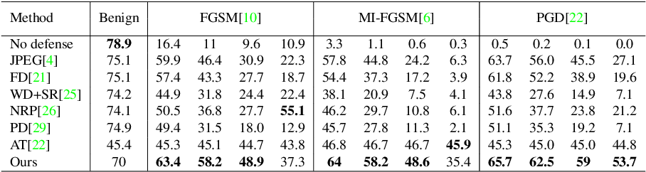 Figure 4 for On the Limitations of Denoising Strategies as Adversarial Defenses