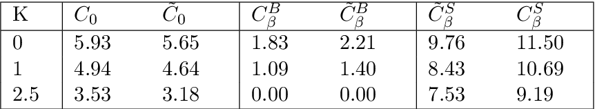 table 3.14