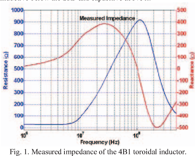 Figure 1 from Extraction of rf permeability of ferrite materials